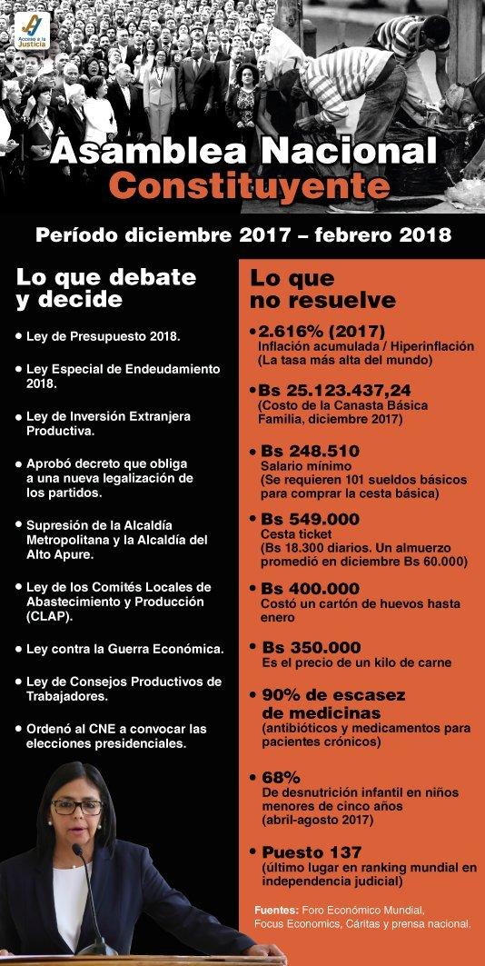 La ANC legisla de espaldas a las necesidades reales de los venezolanos