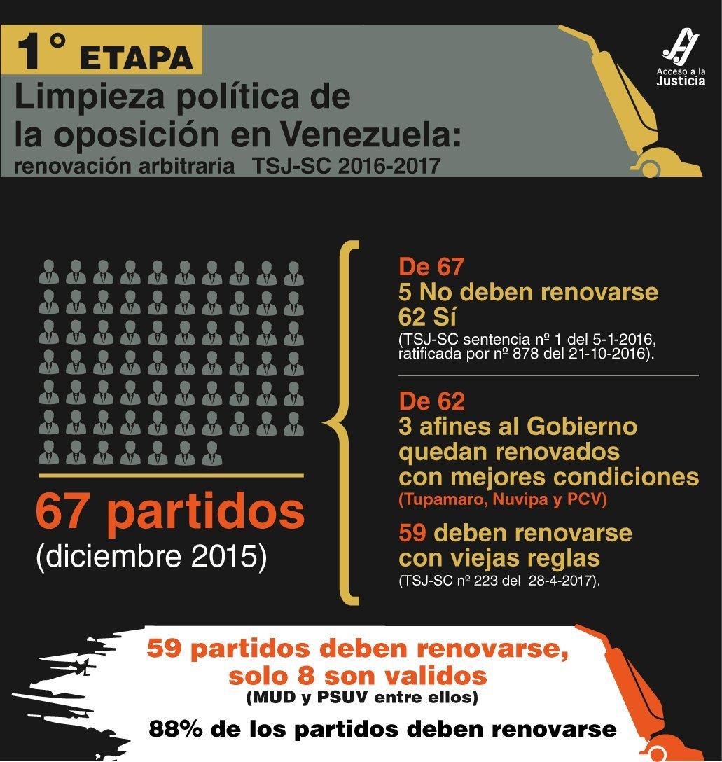 Primera etapa de la eliminación de la oposición en Venezuela