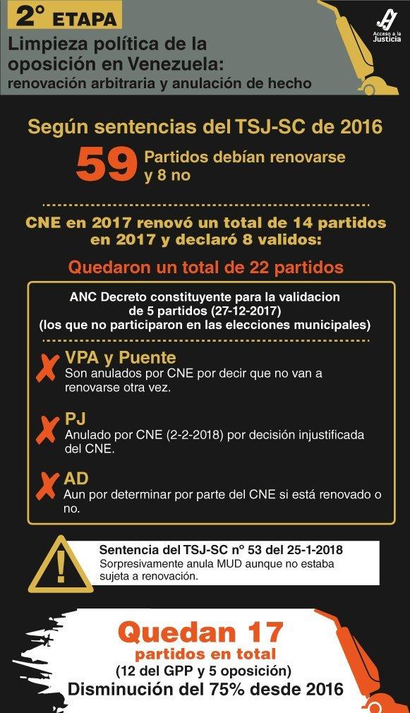 Segunda etapa de la eliminación de la oposición en Venezuela