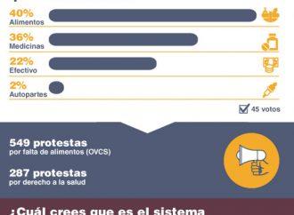 Venezuela sin calidad de vida