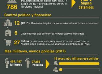 La militarización de Venezuela en cifras