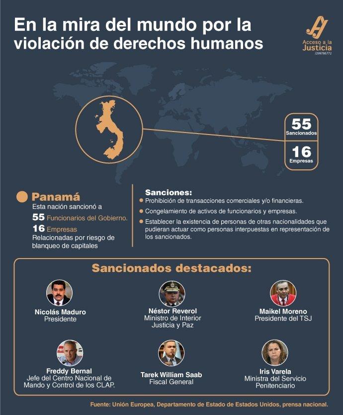 Nuevas sanciones contra funcionarios venezolanos: Panamá