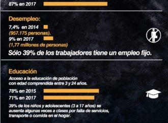En picada calidad de vida de los ciudadanos