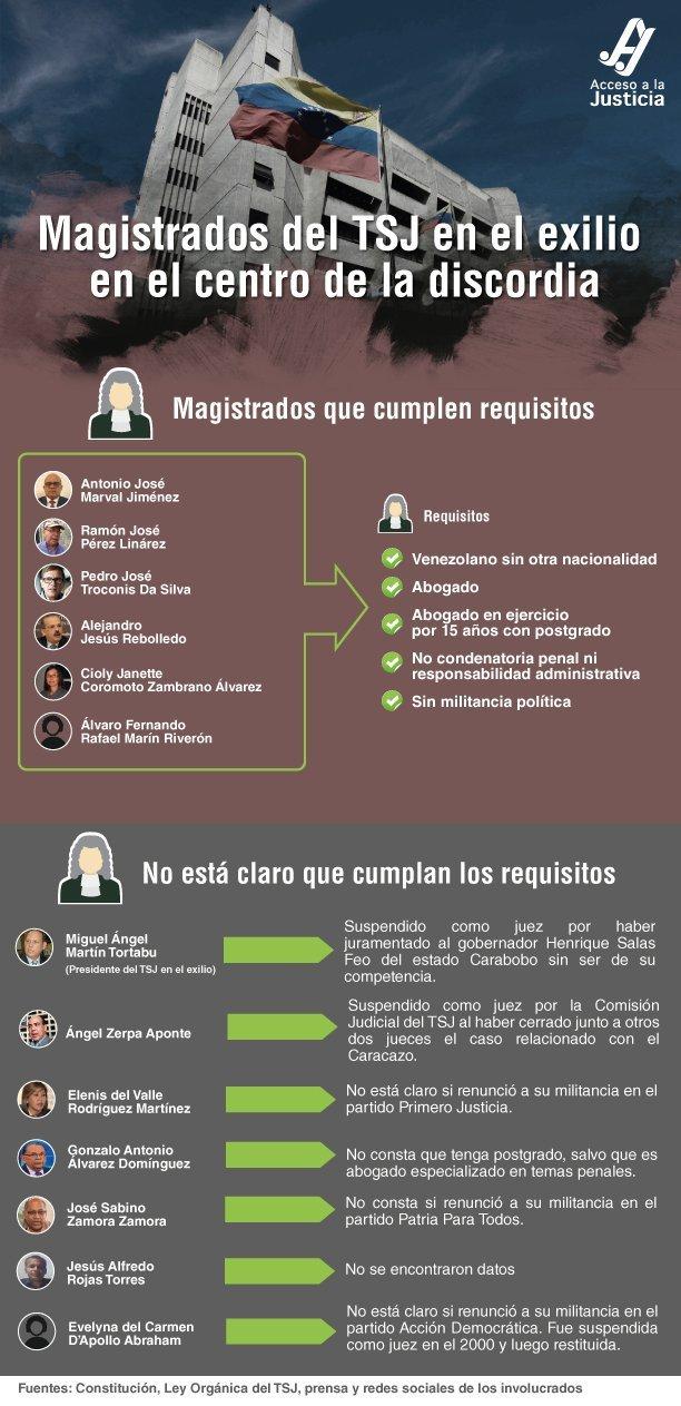 Magistrados del TSJ designados por el Parlamento: ¿cumplen o no requisitos?