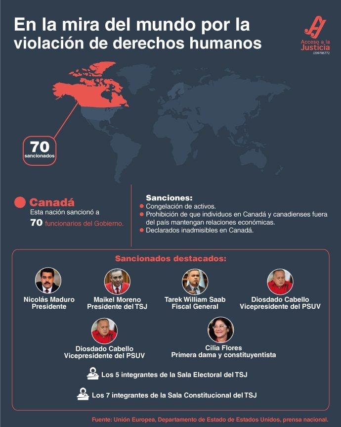 Nuevas sanciones de Canadá a funcionarios venezolanos