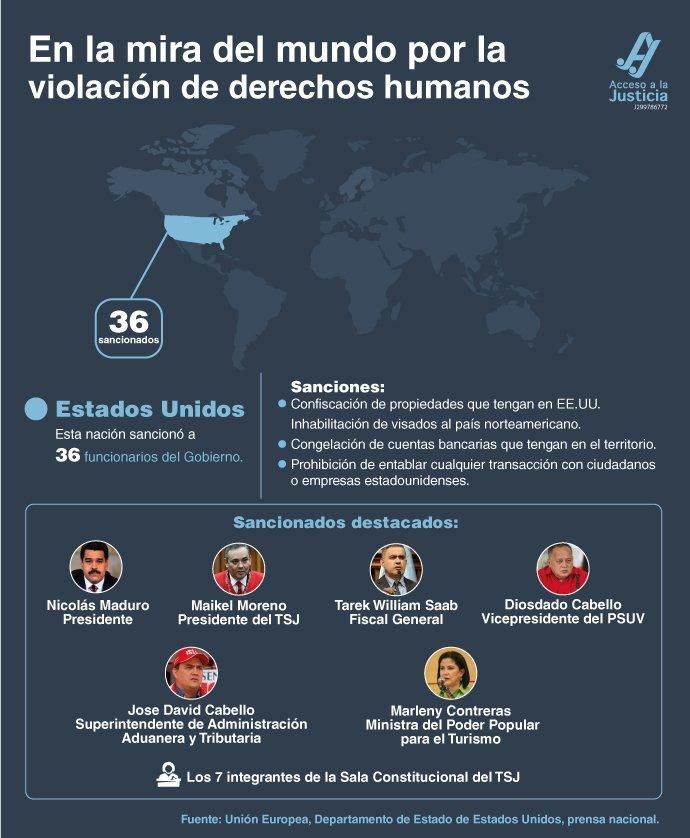 Crecen las sanciones a funcionarios venezolanos en EE. UU.