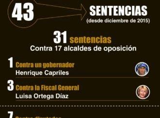 TSJ facilitó la persecución contra la disidencia representada en Poderes públicos