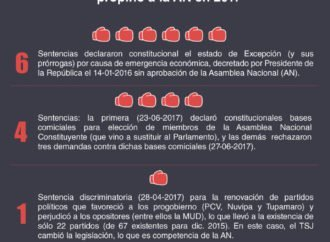 TSJ noqueó al Parlamento en 2017
