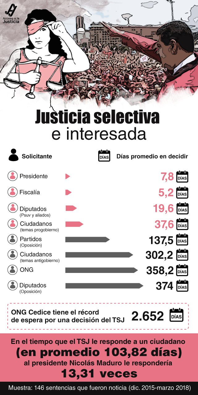 Justicia parcializada