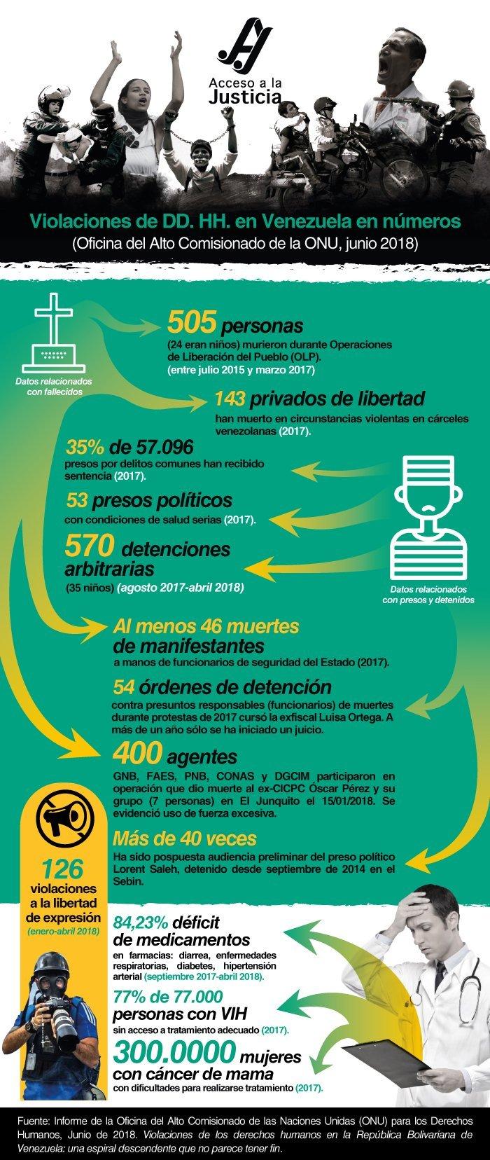 Violaciones de DD. HH. en Venezuela según la ONU