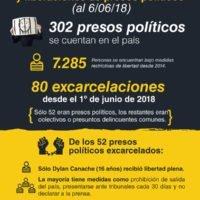 Las excarcelaciones de presos políticos en números