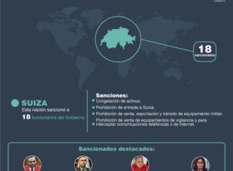 Suiza eleva número de funcionarios sancionados