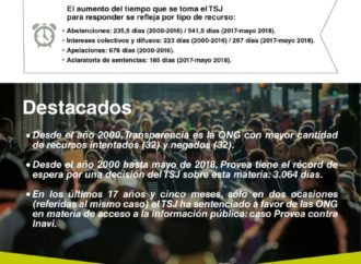TSJ niega el acceso a la información pública
