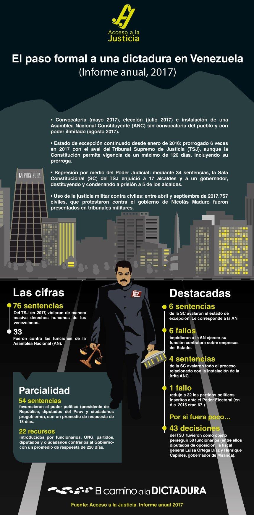 Las cifras del camino a la dictadura en Venezuela