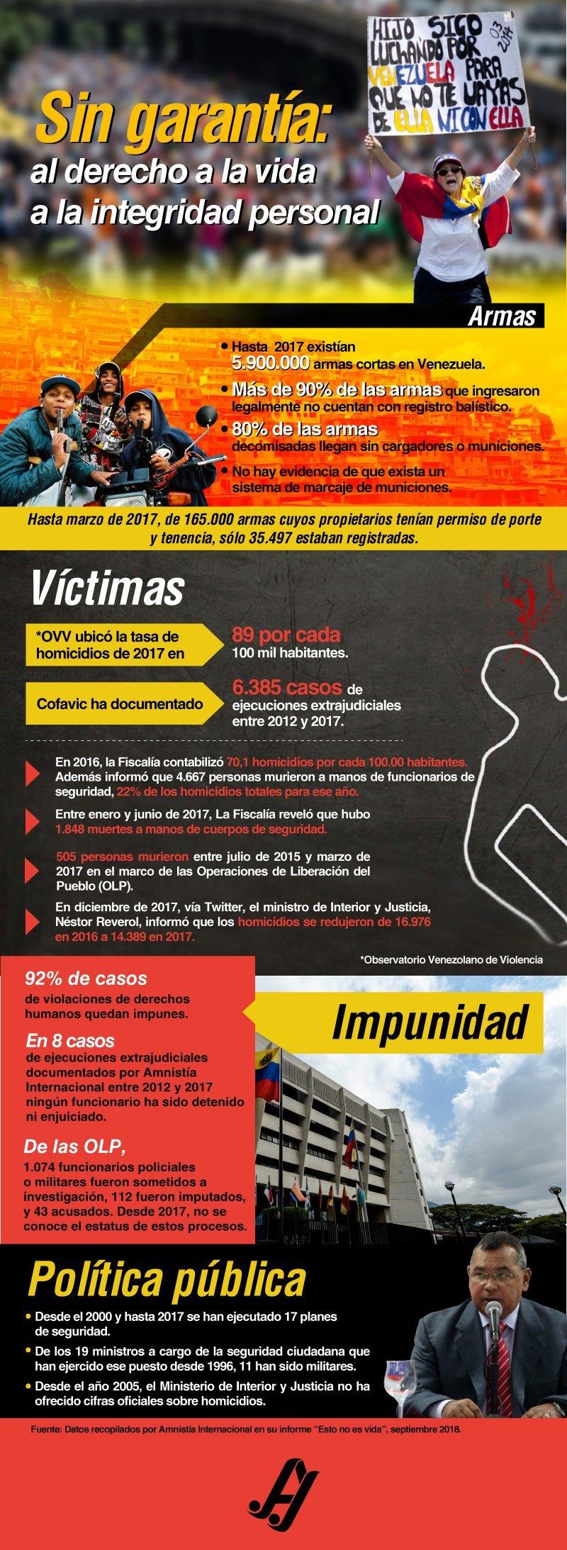 Las cifras de la violencia en Venezuela según Amnistía