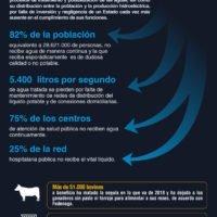 Venezuela en emergencia y sin acceso al agua