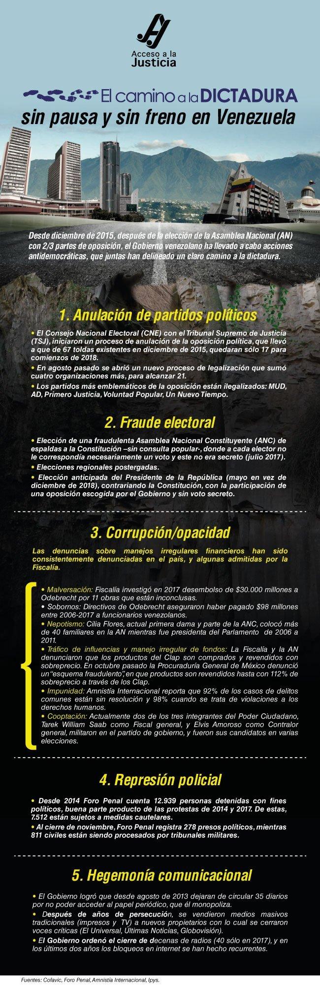 Hechos que cimentaron la dictadura en Venezuela