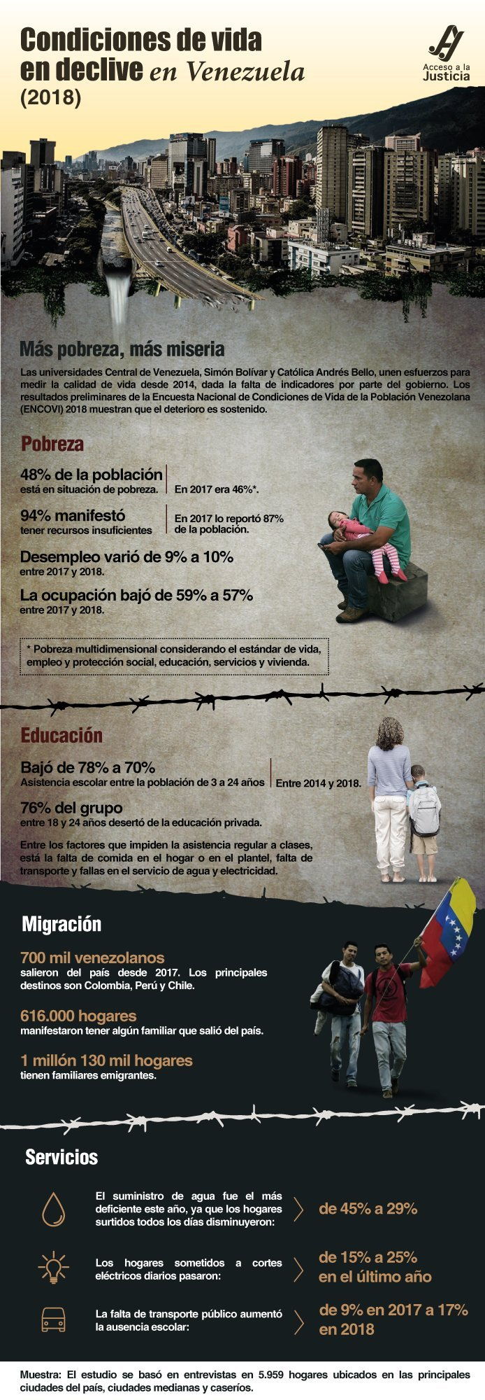 El padecimiento del venezolano se agrava según la Encovi