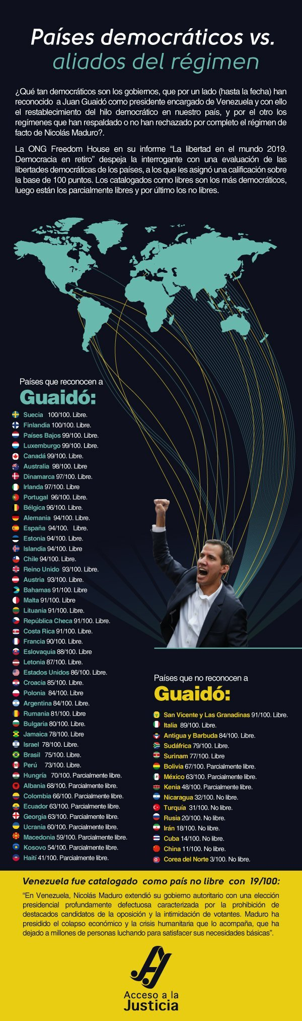 ¿Qué tan democráticos son los países que apoyan o rechazan a Juan Guaidó?
