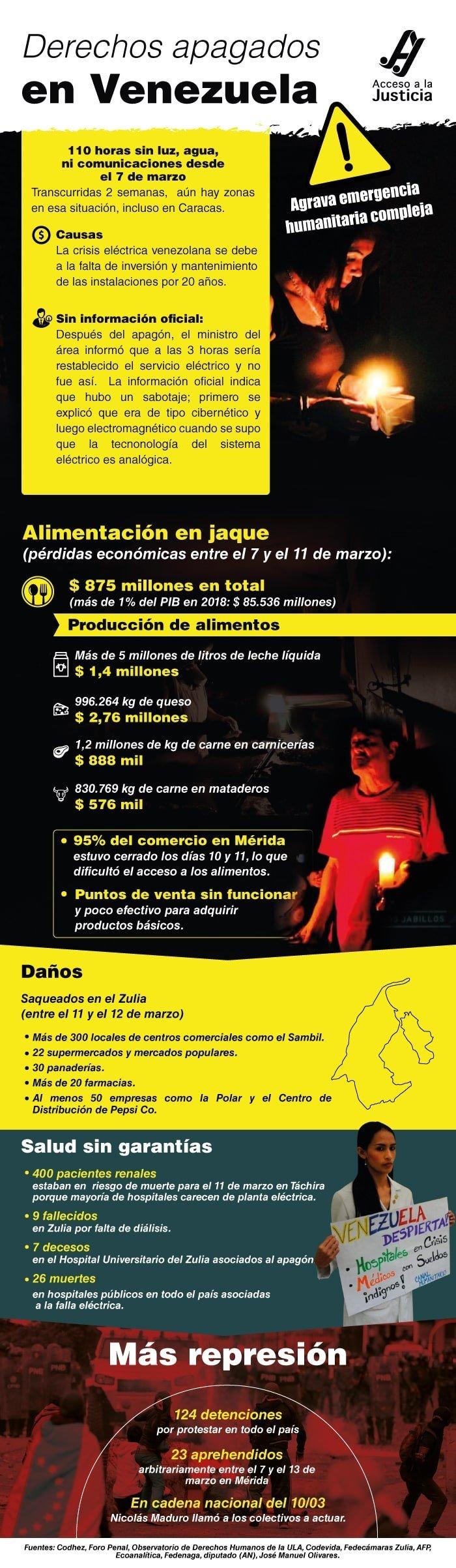 Emergencia humanitaria compleja en una Venezuela a oscuras