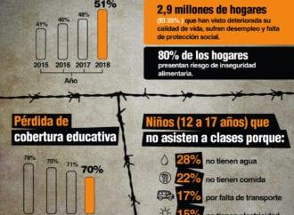 Aumentan la pobreza, mortalidad infantil y deserción escolar según la Encovi 2018