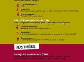 En Venezuela los intereses políticos privan sobre la legalidad