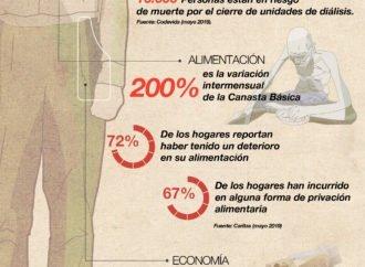 Las cifras del camino a la dictadura