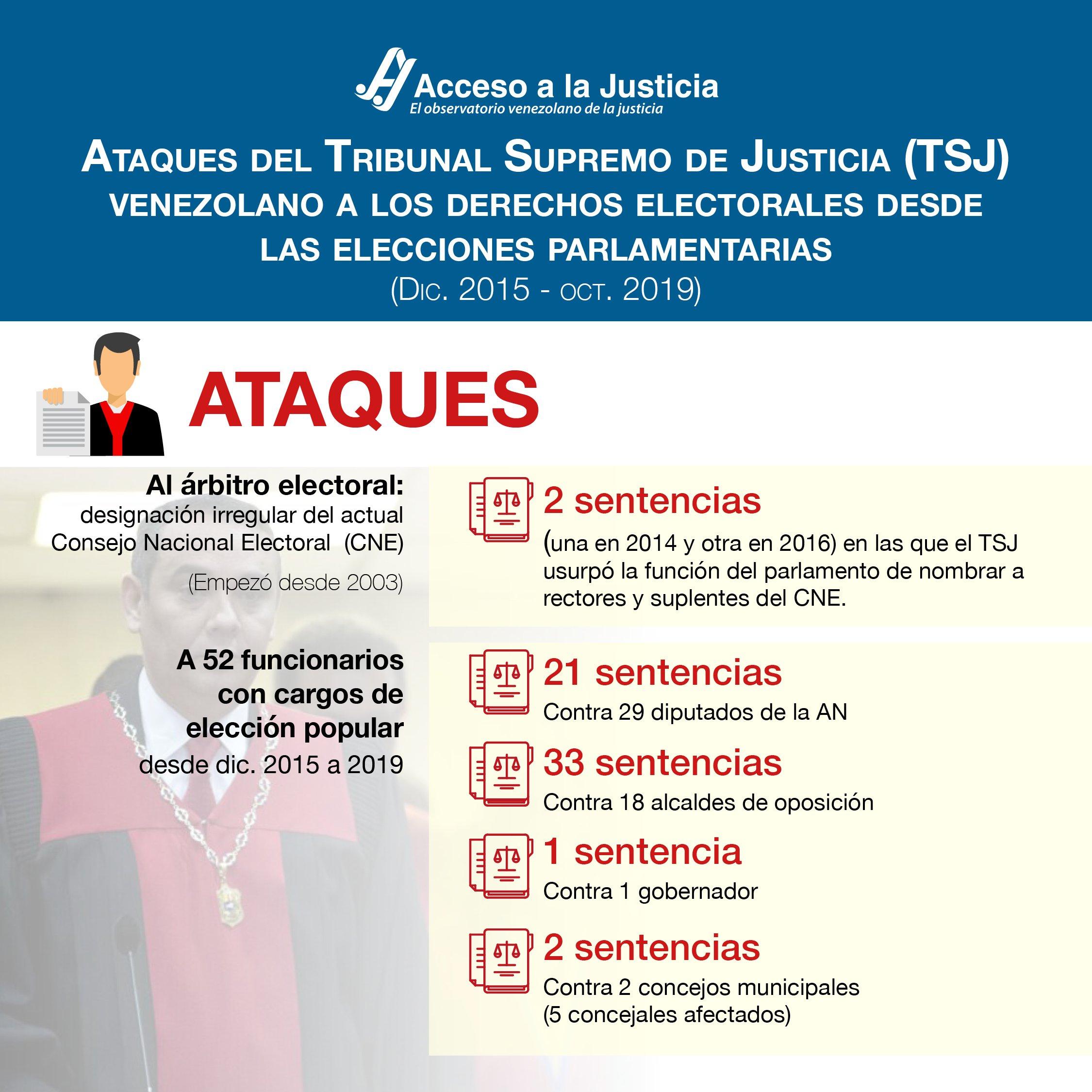 Ataques a los derechos al sufragio y a la participación política por parte del TSJ