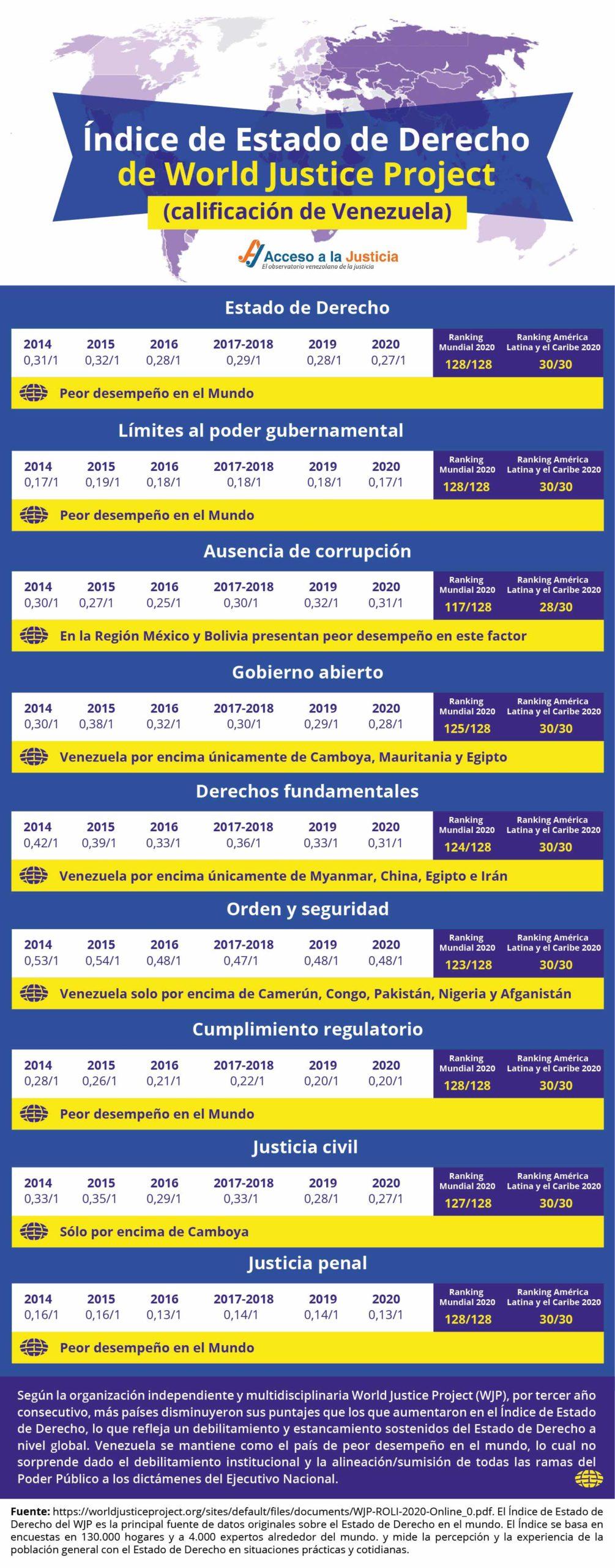 Índice de Estado de Derecho de World Justice Project 2020 (calificación de Venezuela)