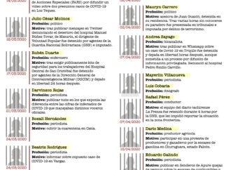 Detenidos en cuarentena por contar la verdad: marzo-abril 2020
