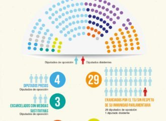 Continúa la persecución política a los diputados en Venezuela