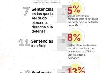 Datos y tipos de sentencias del TSJ vs AN