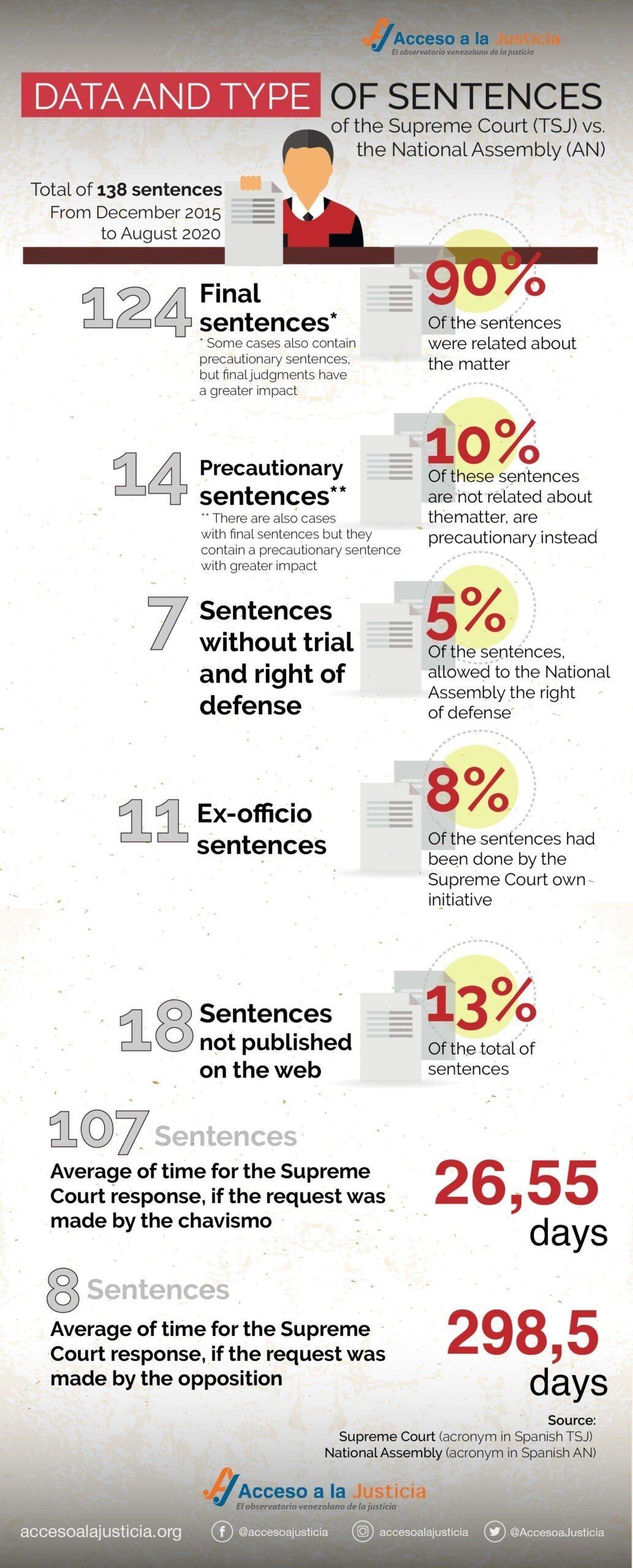 Data and type of sentences of the Supreme Court (TSJ) vs. the National Assembly (AN)