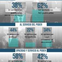 La Sala Constitucional en tiempos de pandemia: datos sobre opacidad y servicio al poder