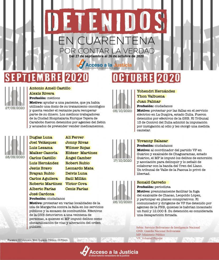 Detenidos en cuarentena por contar la verdad (Del 27 de septiembre al 26 de octubre de 2020)