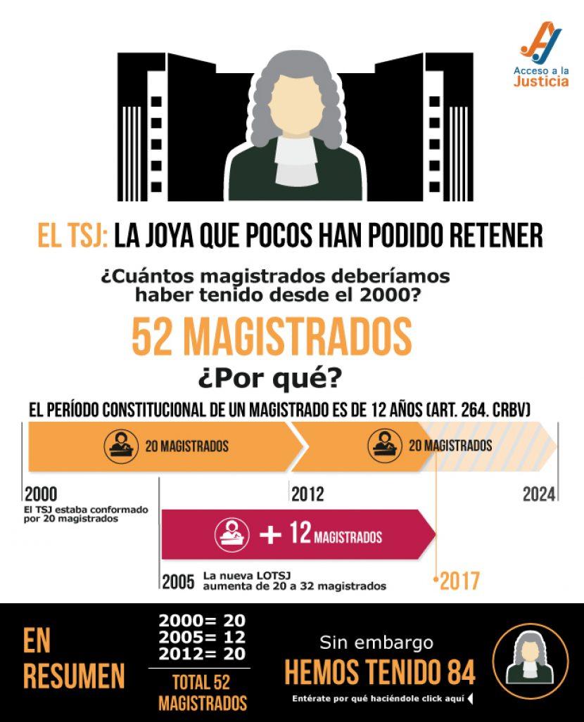 NOMBRAMIENTO DE FUNCIONARIOS